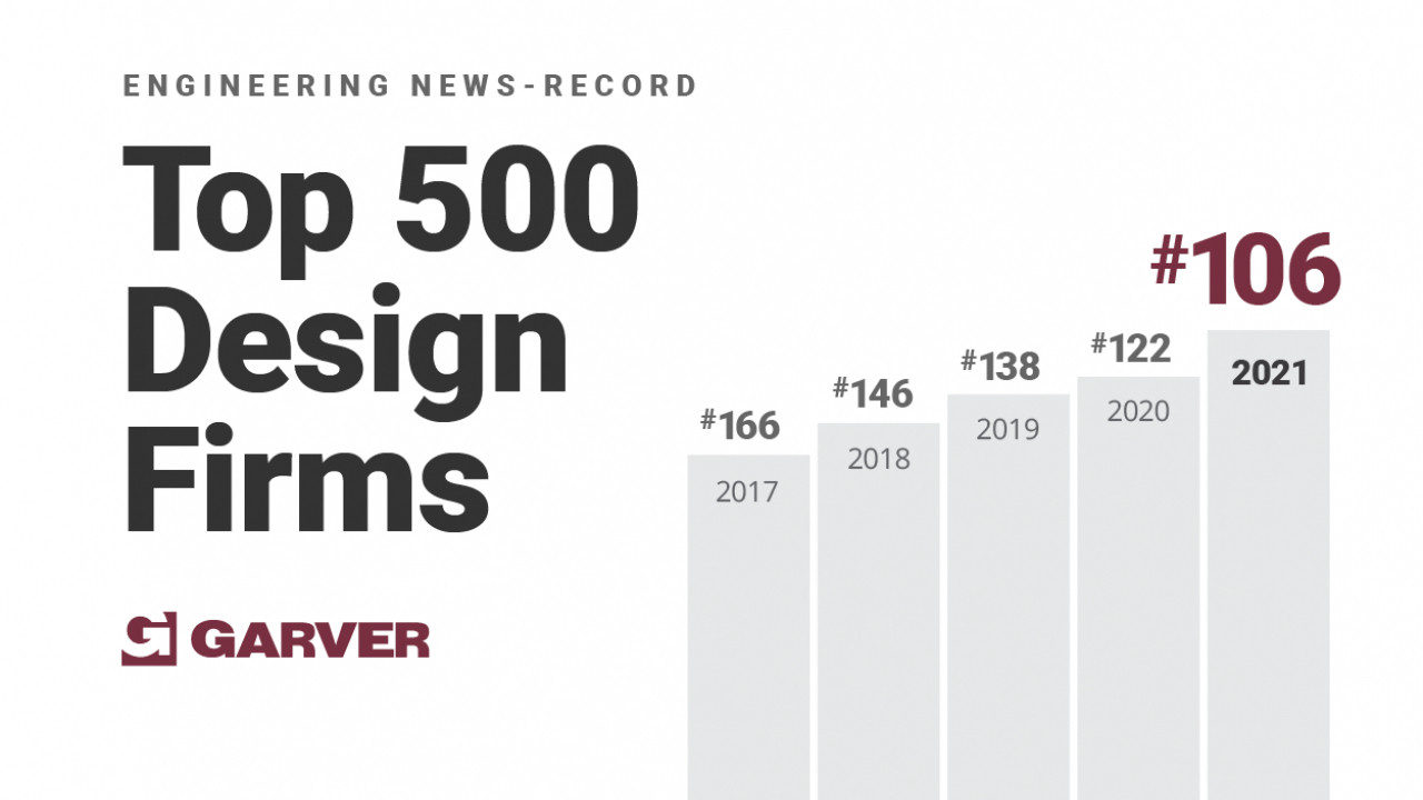 Garver improves to No. 106 on ENR Top 500 Design Firms list